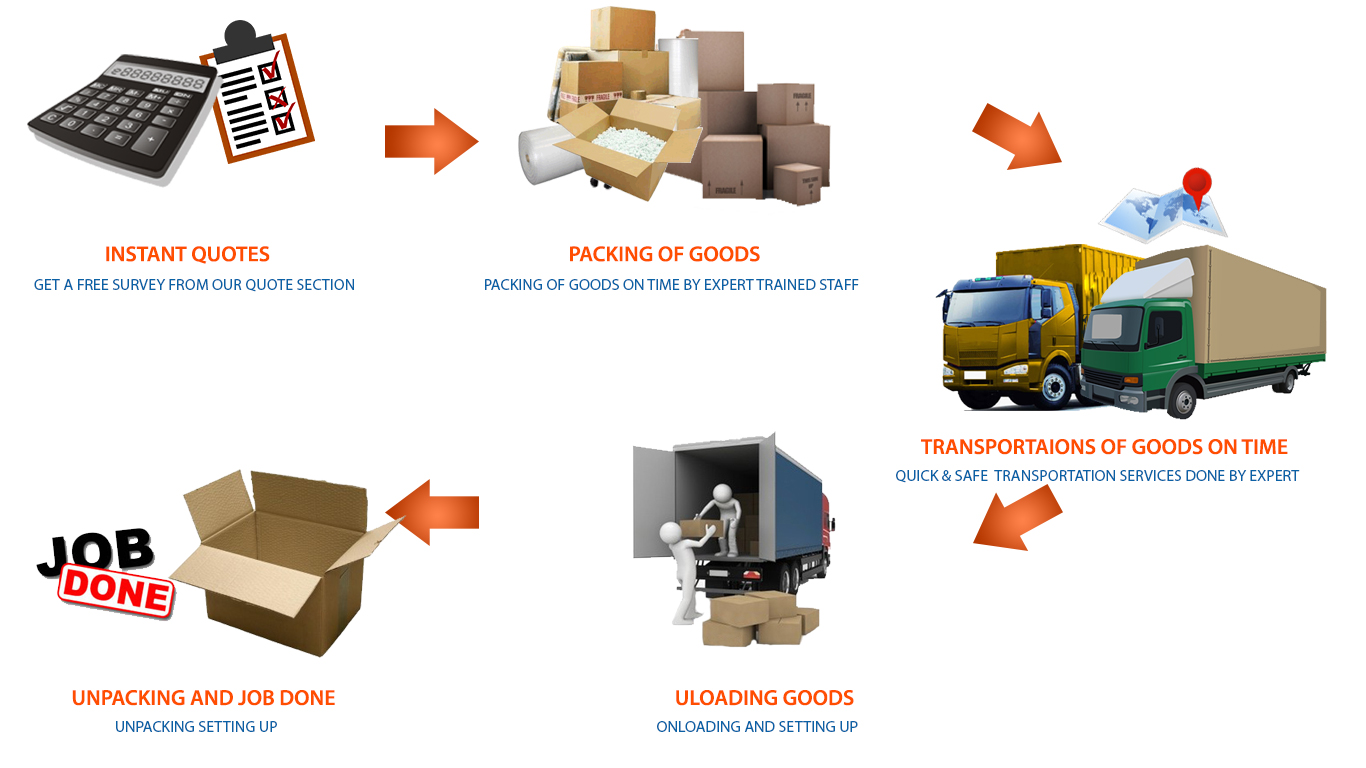 United Cargo Agency | Packer and Movers
